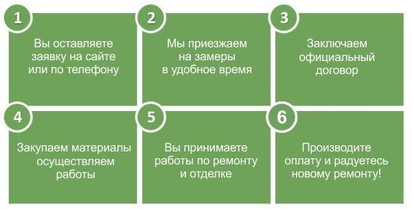 Ceny za dokončovacie práce Tomsk