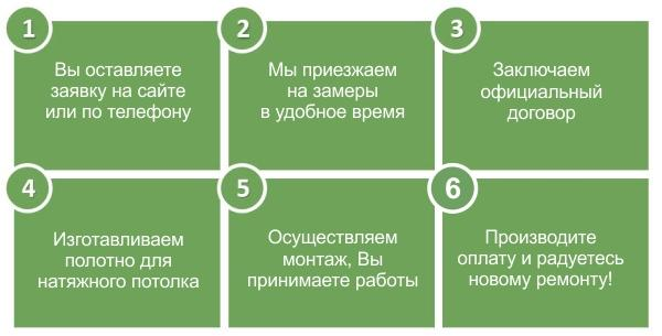 Натяжные потолки в Томске этапы работы с клиентом